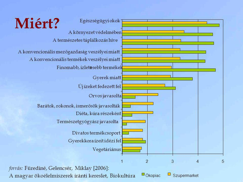 Miért forrás: Fürediné, Gelencsér, Miklay [2006]: